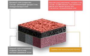 Технология укладки покрытия из резиновой крошки